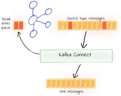 Kafka Connect Deep Dive – Error Handling and Dead Letter Queues