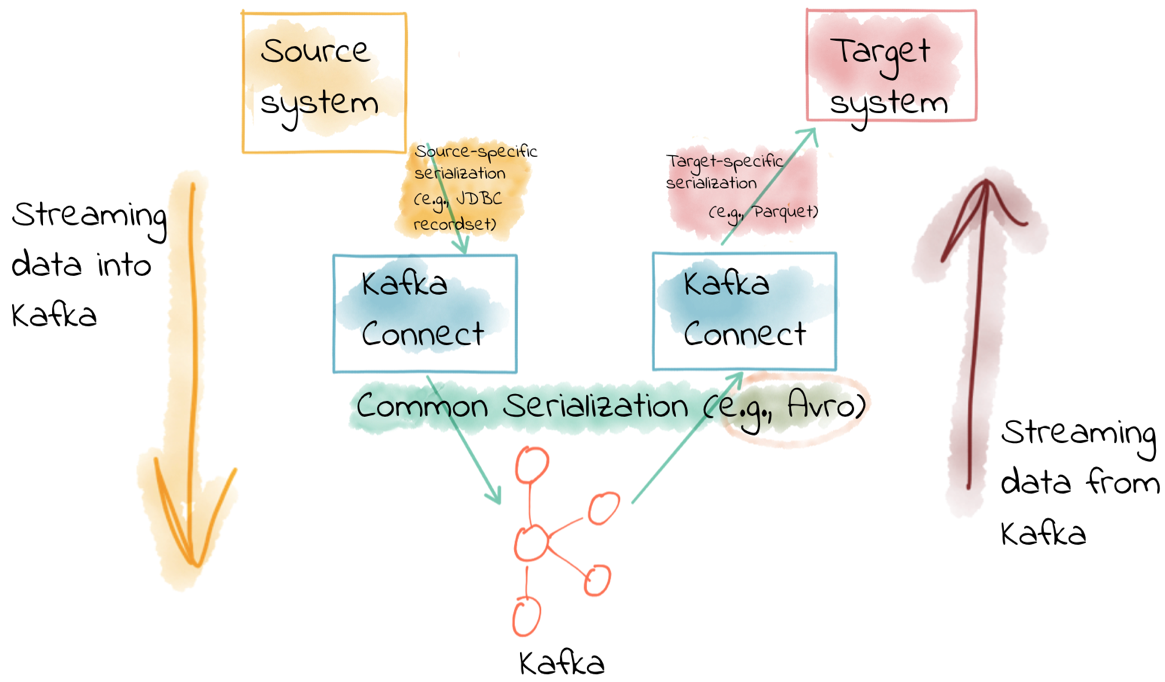 Kafka Connect Deep Dive – Converters and Serialization