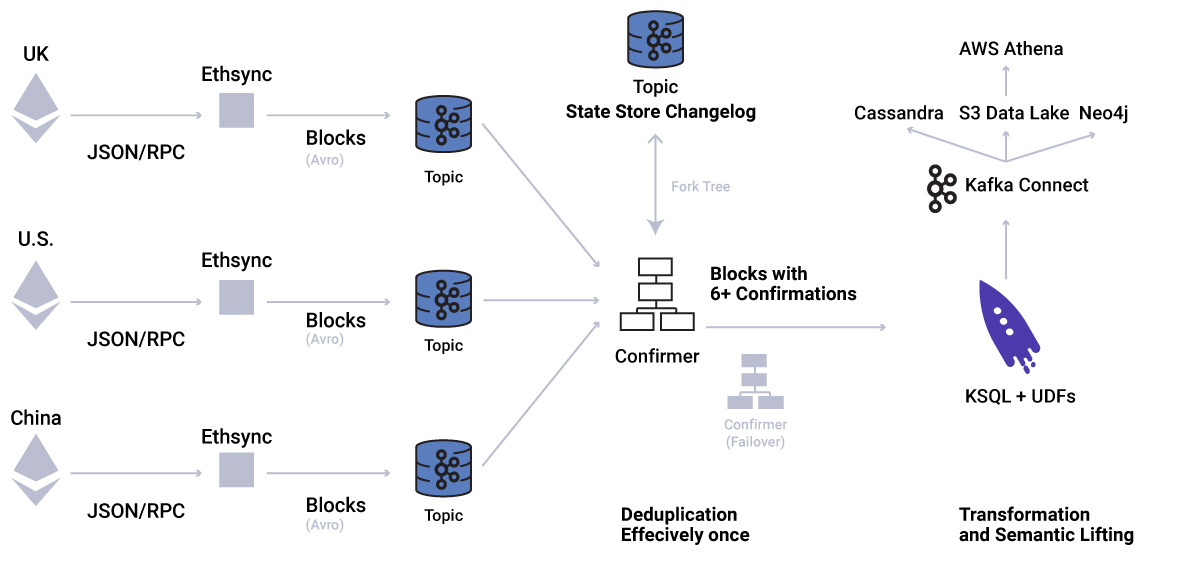 Figure 1. Dataflow in architecture