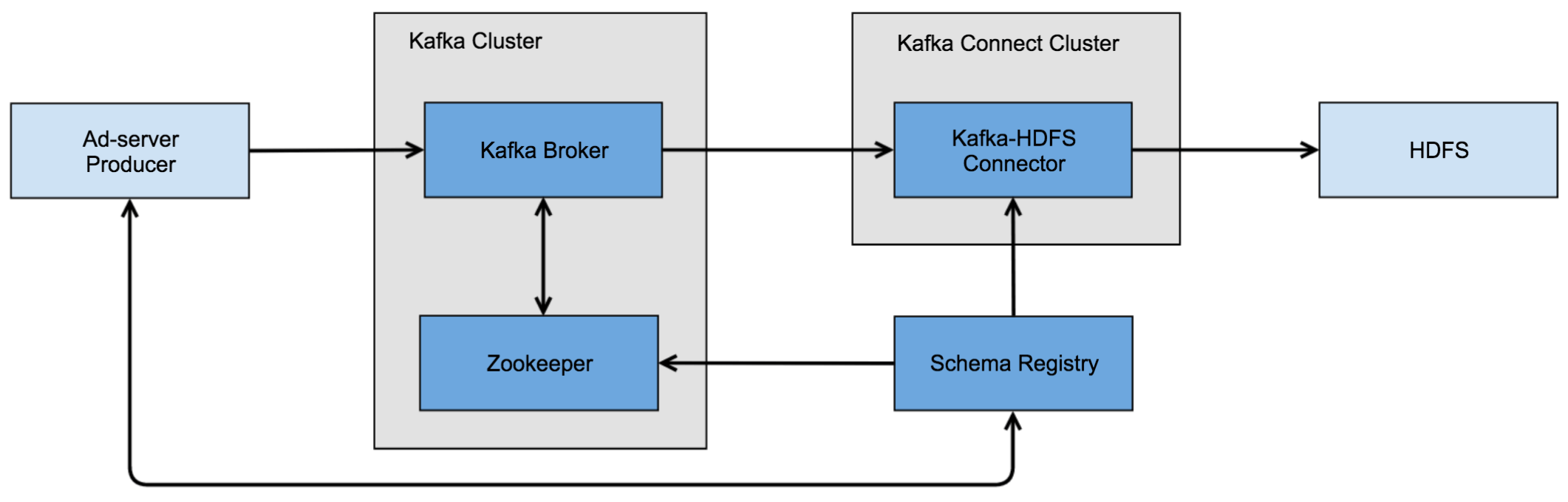 Ad-server Pipeline Components