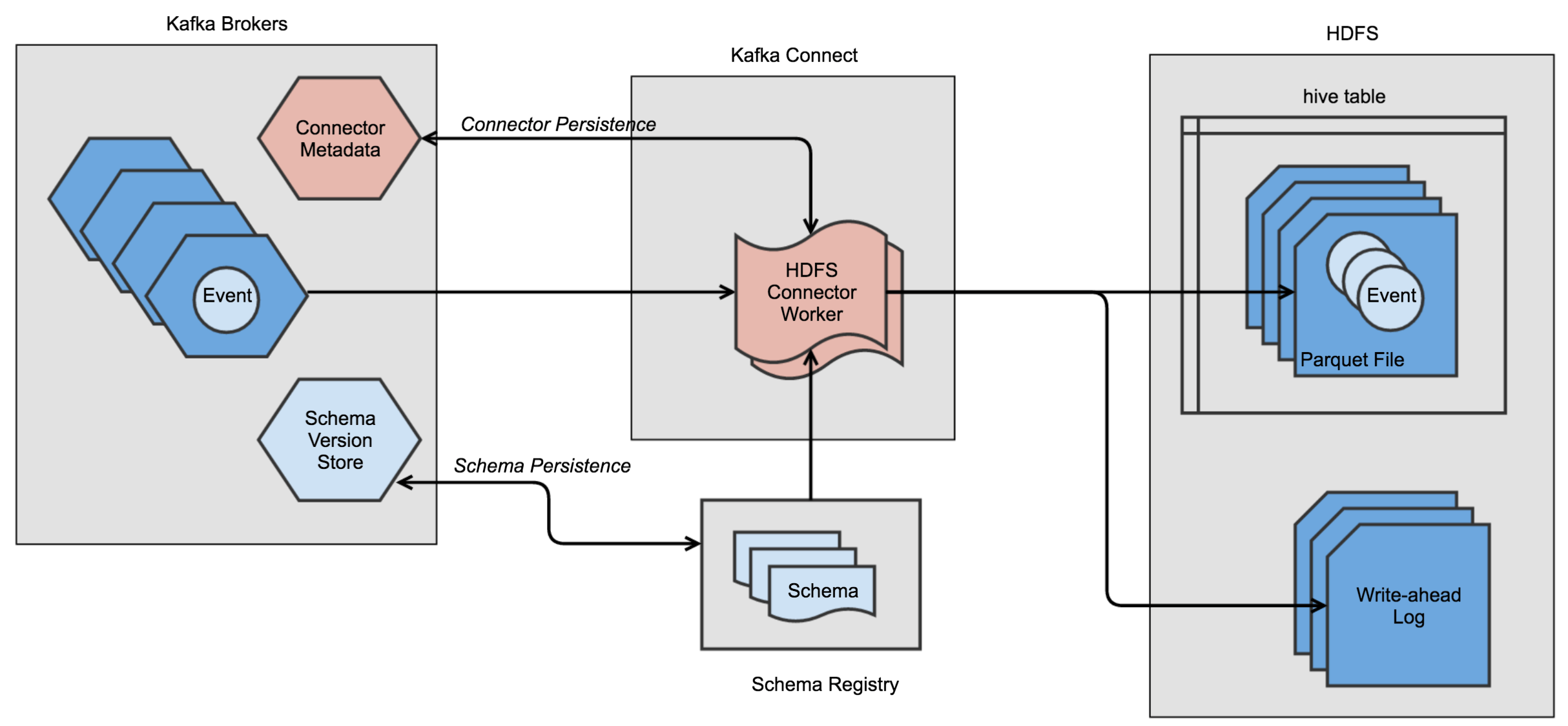 Consume Kafka Messages with HDFS Sink Connector
