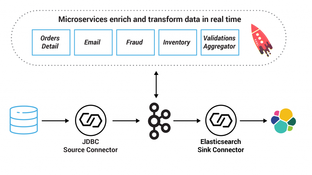 Microservices enrich and transform data in real time