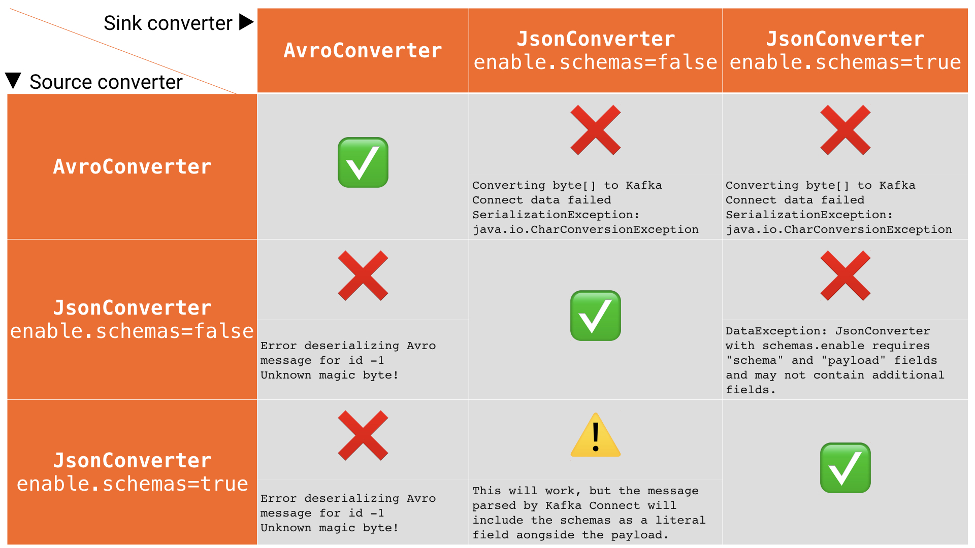 Common errrors you can get from misconfiguring the converters in Kafka Connect