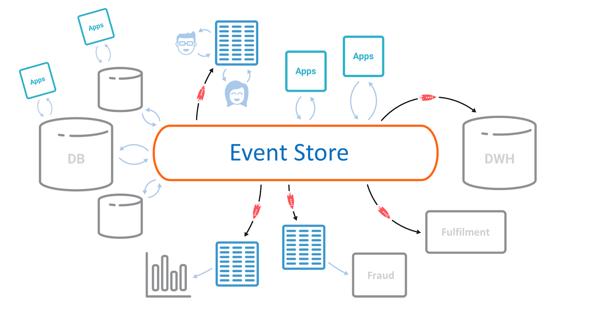 Event Driven 2 0 - DZone Microservices