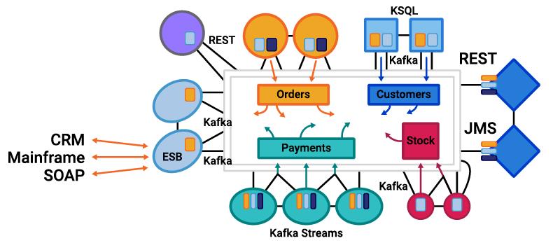 Event Streaming Platform