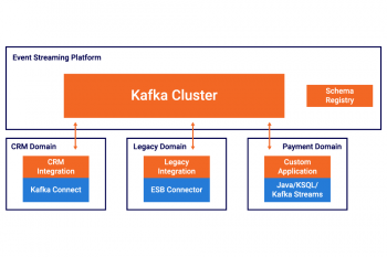 Event Streaming Platform (Kafka Cluster) | CRM Domain | Legacy Domain | Payment Domain