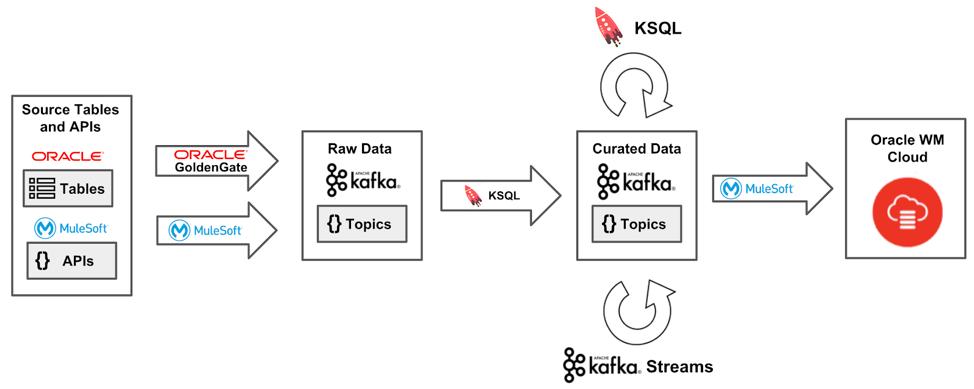 Figure 2. Streaming data into OWMC