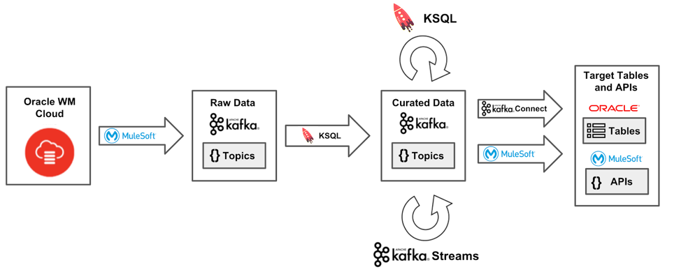 Figure 3. Streaming data out of OWMC