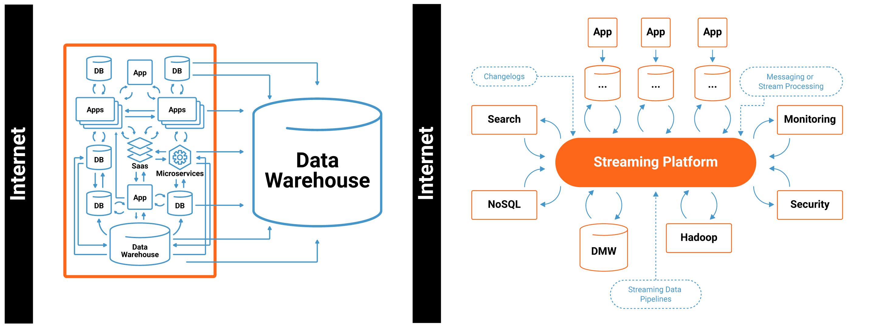 Data warehouse vs. event streaming platform