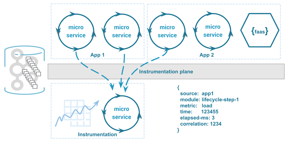 Instrumentation plane tracking application-wide metrics
