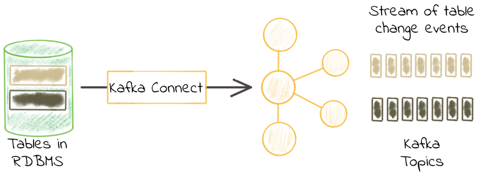 Kafka Connect Deep Dive – JDBC Source Connector | Confluent