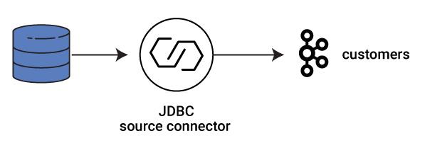 JDBC Source Connector