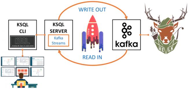 KSQL CLI   KSQL SERVER   Apache Kafka
