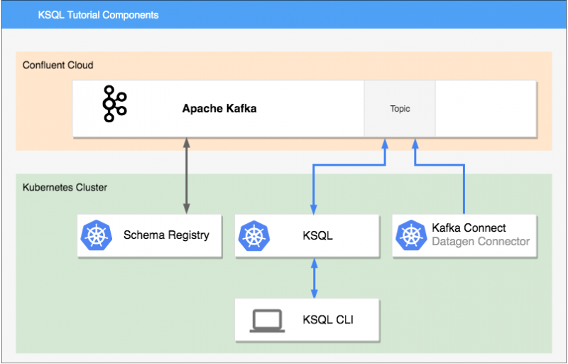 How to Connect KSQL to Confluent Cloud using Kubernetes with