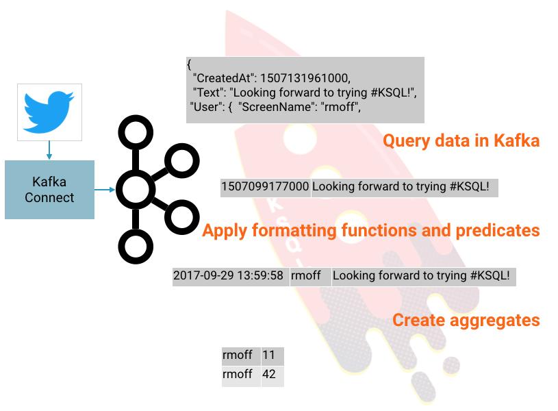 Getting Started Analyzing Twitter Data in Apache Kafka