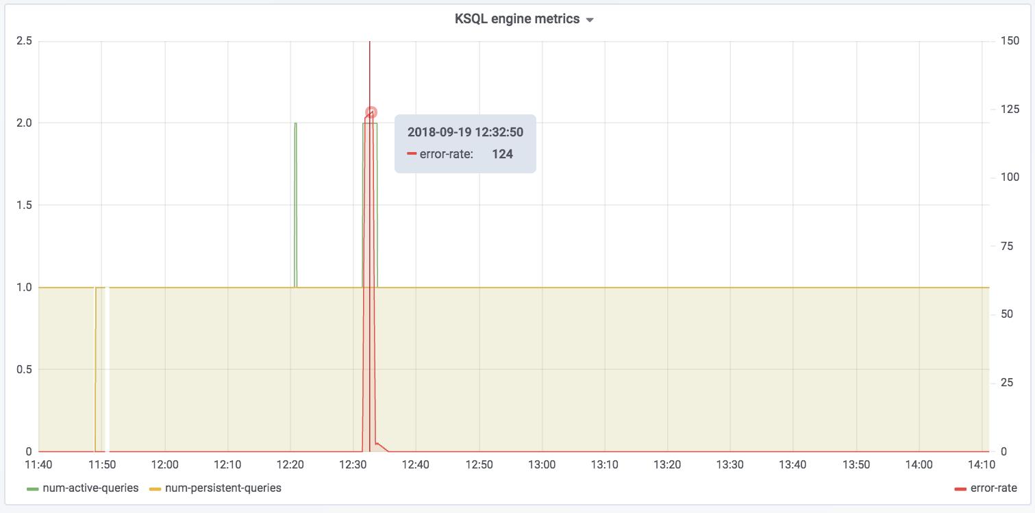 KSQL engine metrics