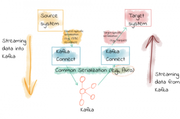 Kafka Connect Deep Dive – Converters and Serialization Explained