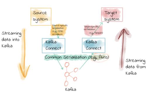 Confluent Blog: Apache Kafka Best Practices, Product Updates