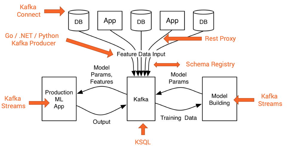 Build and Deploy Scalable Machine Learning in Production with Kafka