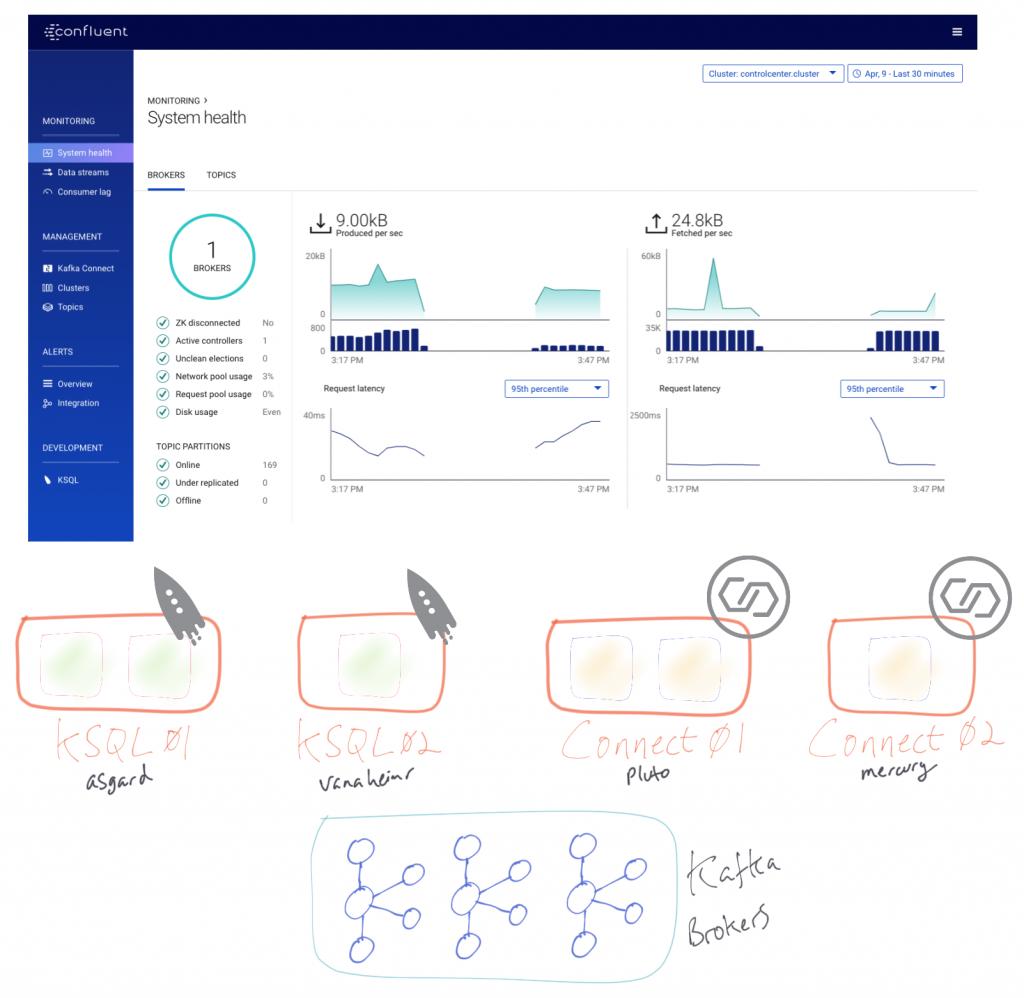 Confluent Control Center | KSQL & Kafka Connect | Kafka Brokers