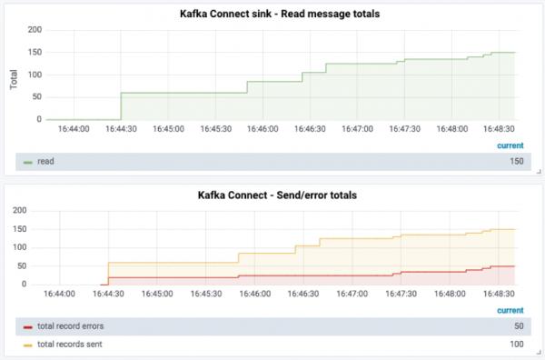 Kafka Connect sink - Read message totals | Kafka Connect - Send/error totals