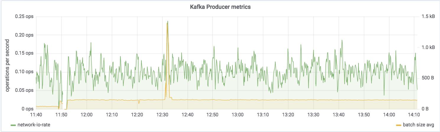 Kafka producer metrics