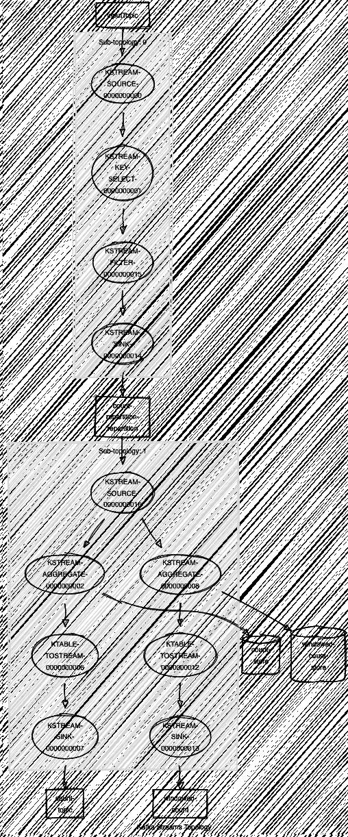 Optimizing Kafka Streams Applications - DZone Integration