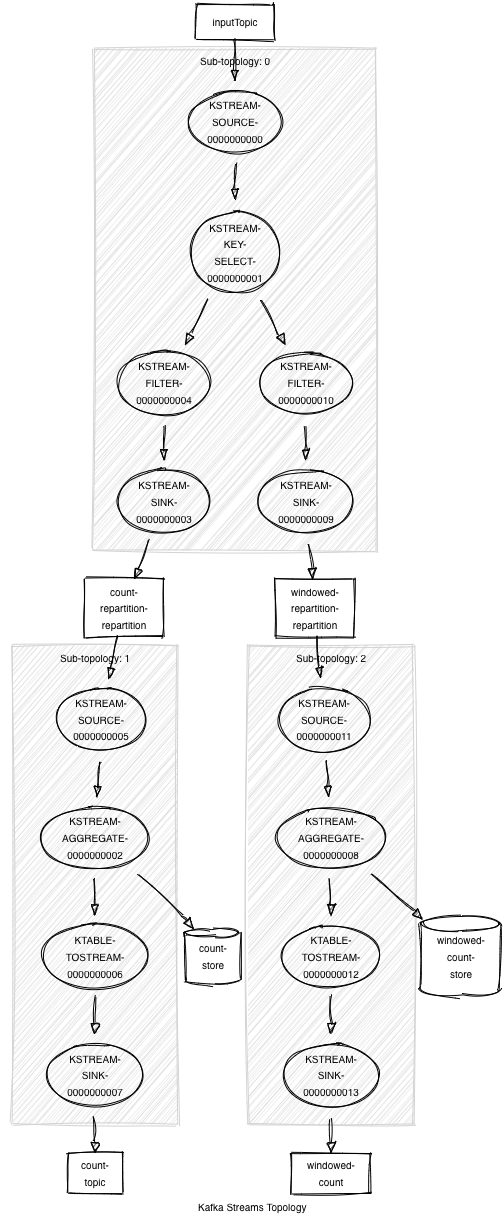 Kafka Streams Topology Without Optimization