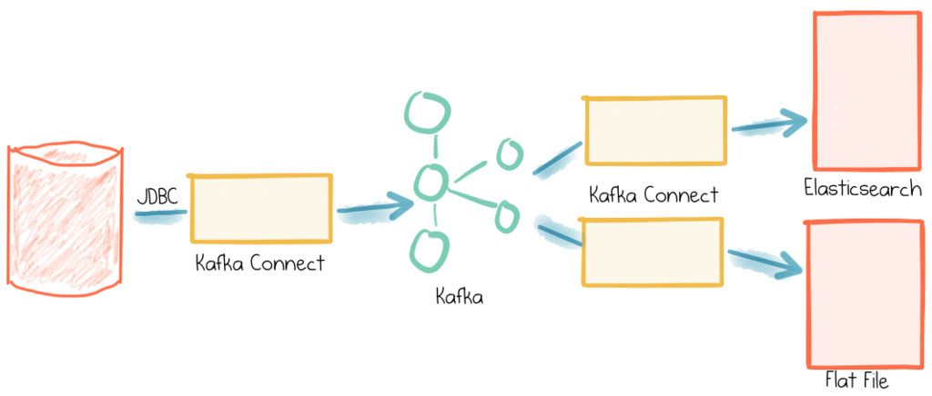 The Simplest Useful Kafka Connect Data Pipeline in the World
