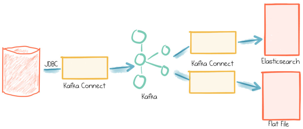 Unable To Start Rest Server Kafka Connect :: Unable to
