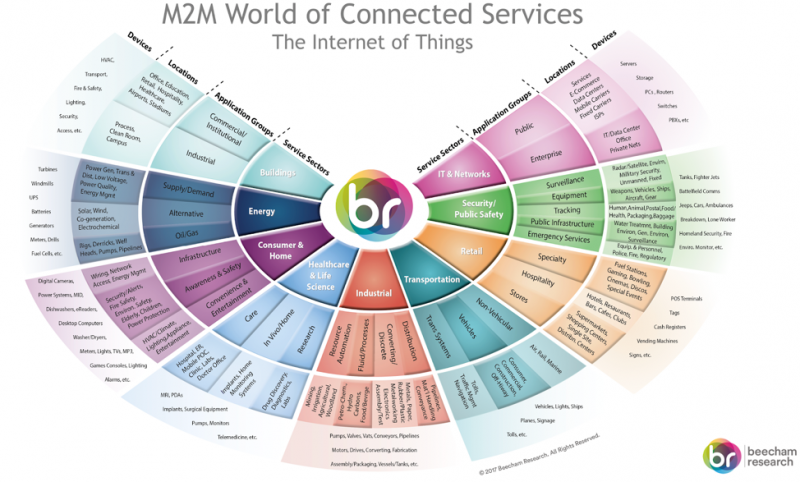 M2M World of Connected Services: The Internet of Things