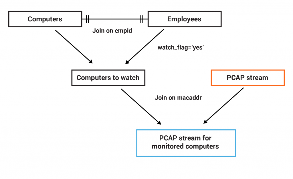 PCAP stream for monitored computers