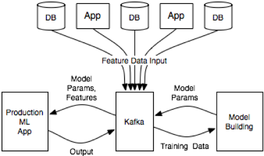 Build and Deploy Scalable Machine Learning in Production