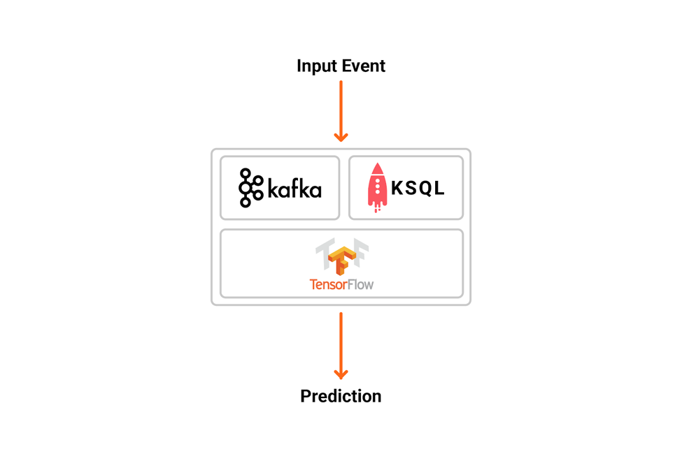 Using Apache Kafka to Drive Cutting-Edge Machine Learning