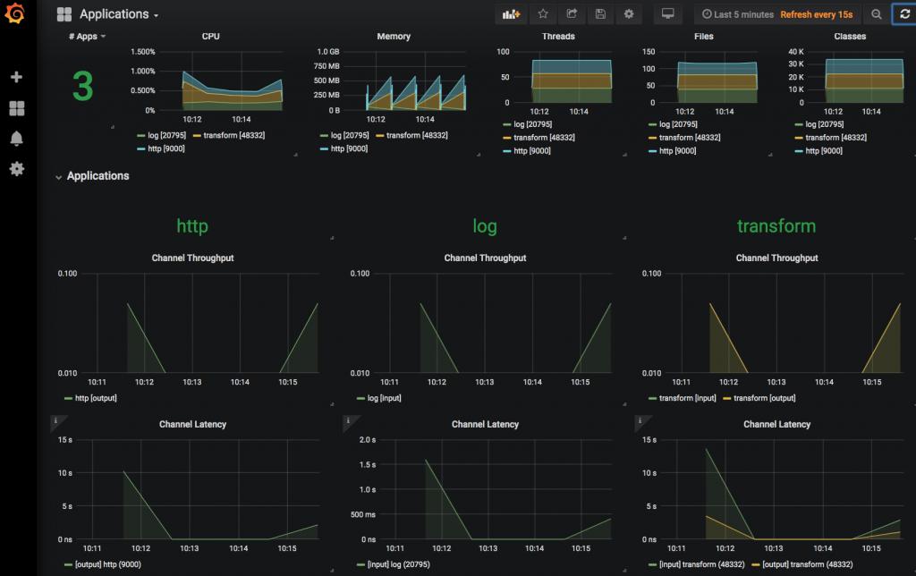 Grafana dashboard for monitoring the stream deployment