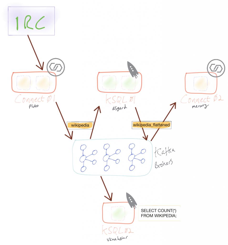 Multi-Cluster: Kafka Connect, KSQL and Kafka Brokers