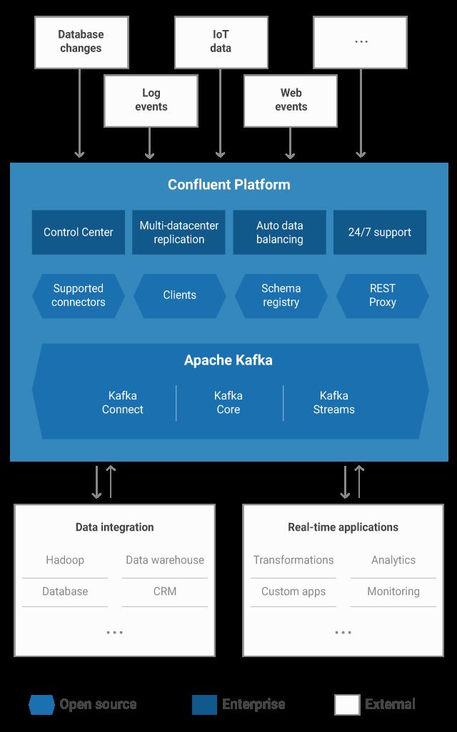 Confluent Platform Overview