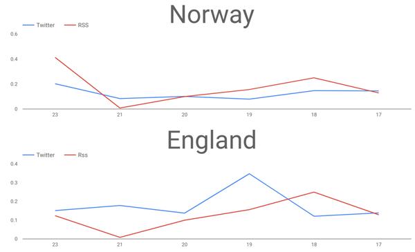 KSQL in Football: FIFA Women's World Cup Data Analysis
