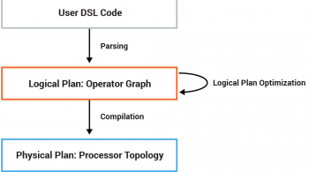 User DSL Code → Logical Plan: Operator Graph → Physical Plan: Processor Topology