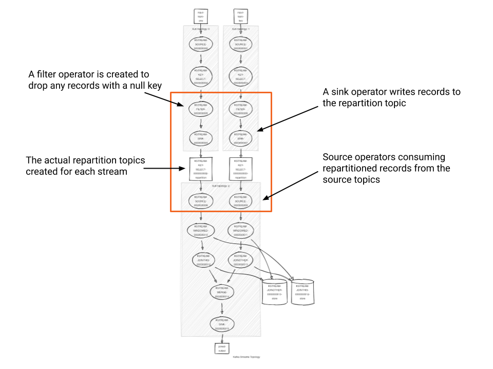 A filter operator is created to drop any records with a null key | A sink operator writes records to the repartition topic | The actual repartition topics created for each stream | Source operators consuming repartitioned records from the source topics
