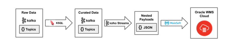 Deploying Kafka Streams and KSQL with Gradle – Part 3: KSQL User-Defined Functions and Kafka Streams