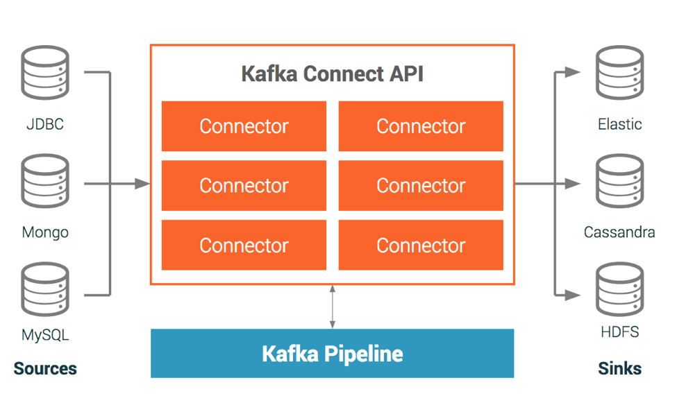 Connectors and Apache Kafka Connect APIs | Confluent