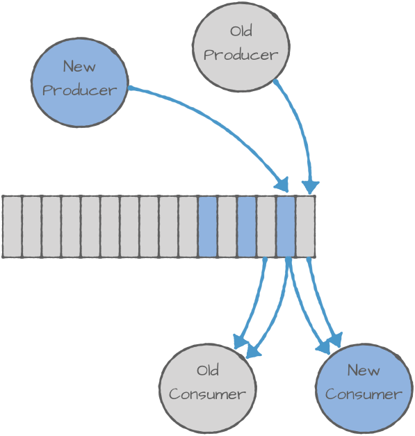 New Producer and Old Producer | Old Consumer and New Consumer