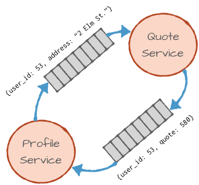 Microservice Communication