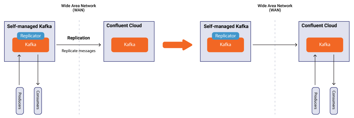 Replicator supports schema migration to Confluent Cloud