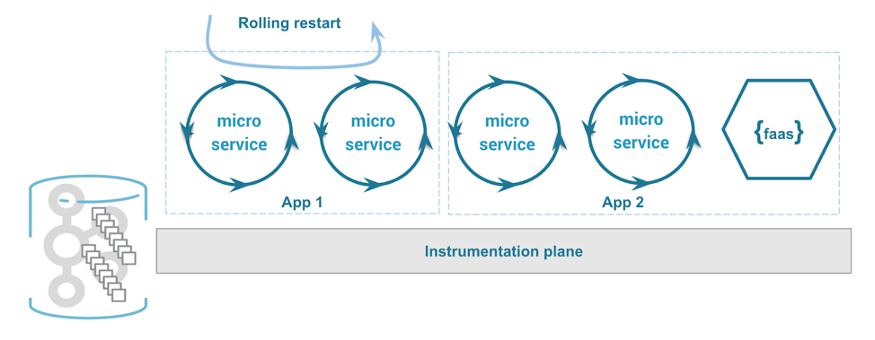 Restarting stream processing microservices