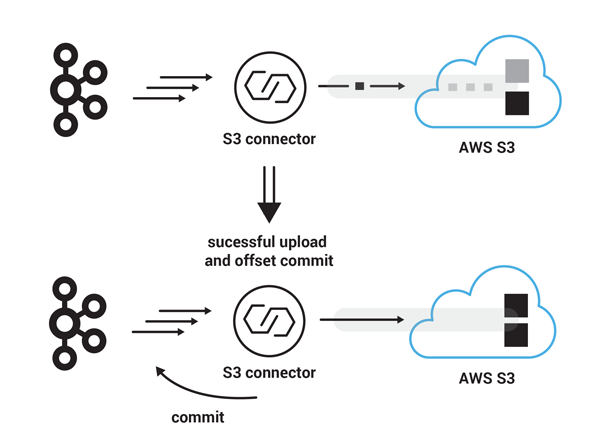Success: Apache Kafka | S3 Connector | AWS S3