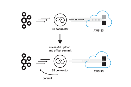 From Apache Kafka to Amazon S3: Exactly Once | Confluent