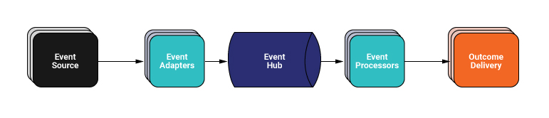 Event Source ➝ Event Adapters ➝ Event Hub ➝ Event Processors ➝ Outcome Delivery