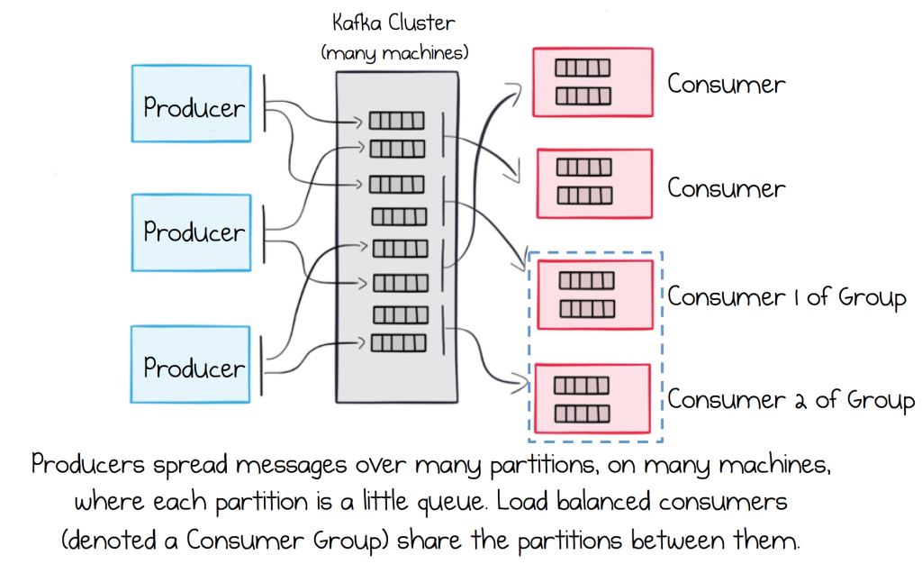 Apache Kafka as an Event-Driven Backbone for Service